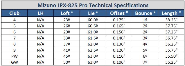 Mizuno JPX 825 Pro Spec