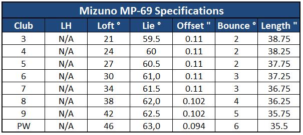 Mizuno MP-69 Spec