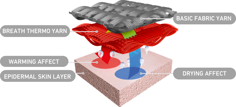 Breath thermo cutaway graphic